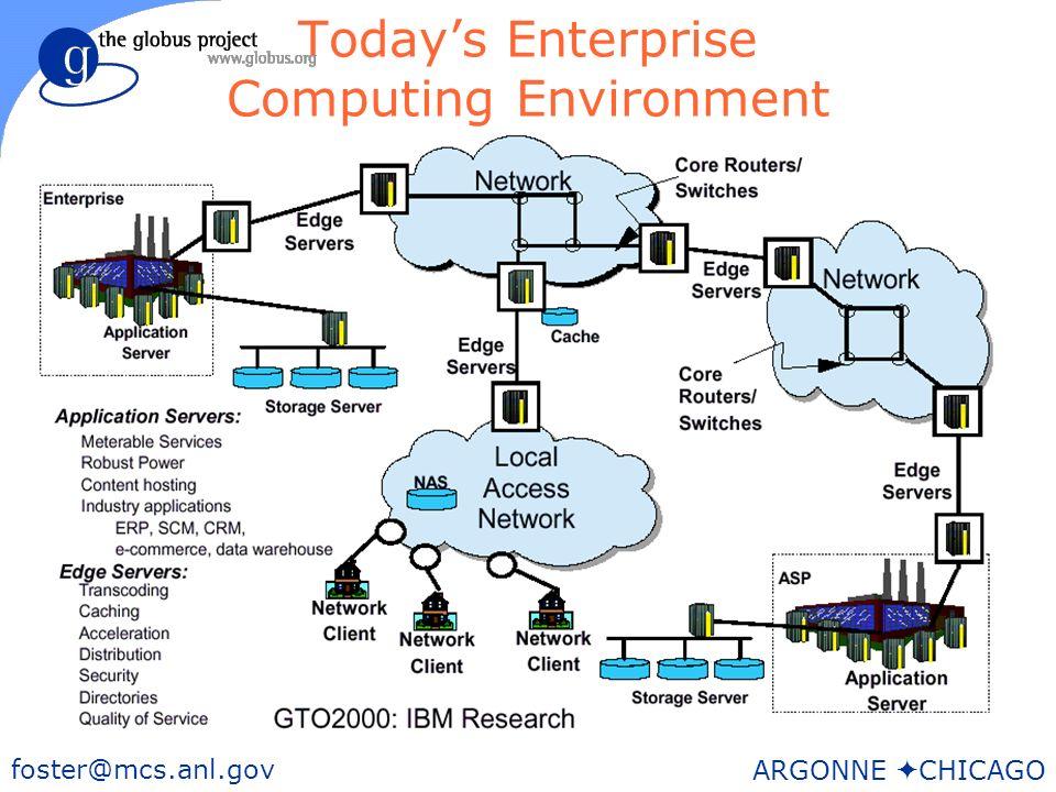 14 foster@mcs.anl.gov ARGONNE CHICAGO Todays Enterprise Computing Environment