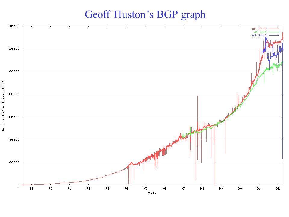 Geoff Hustons BGP graph
