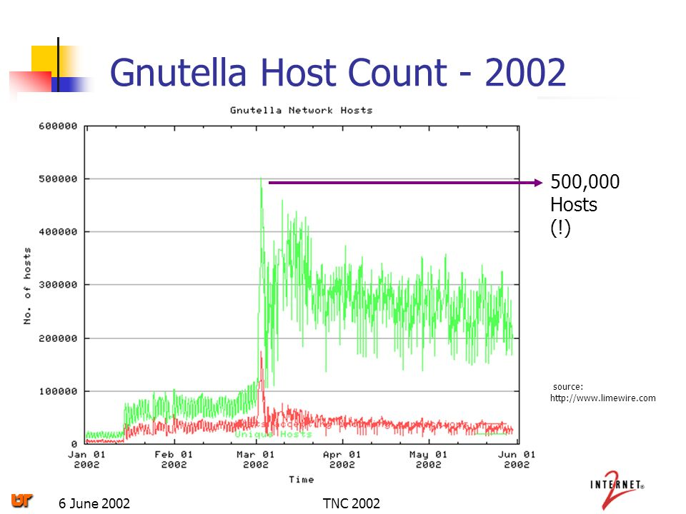 TNC 20026 June 2002 Gnutella Host Count - 2002 source: http://www.limewire.com 500,000 Hosts (!)