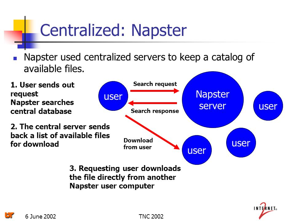 TNC 20026 June 2002 Centralized: Napster Napster used centralized servers to keep a catalog of available files.
