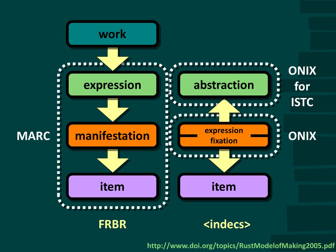 work manifestation item FRBR ONIXMARC item work expression manifestation ONIX for ISTC expression fixation abstraction http://www.doi.org/topics/RustM