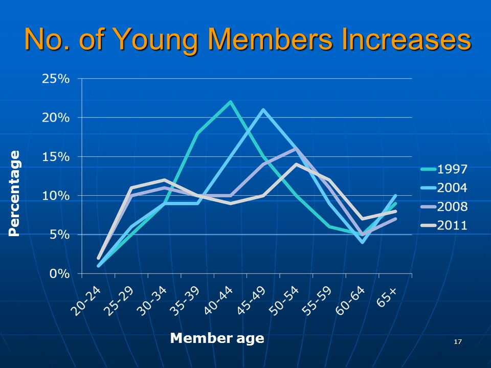 No. of Young Members Increases 17 Percentage Member age