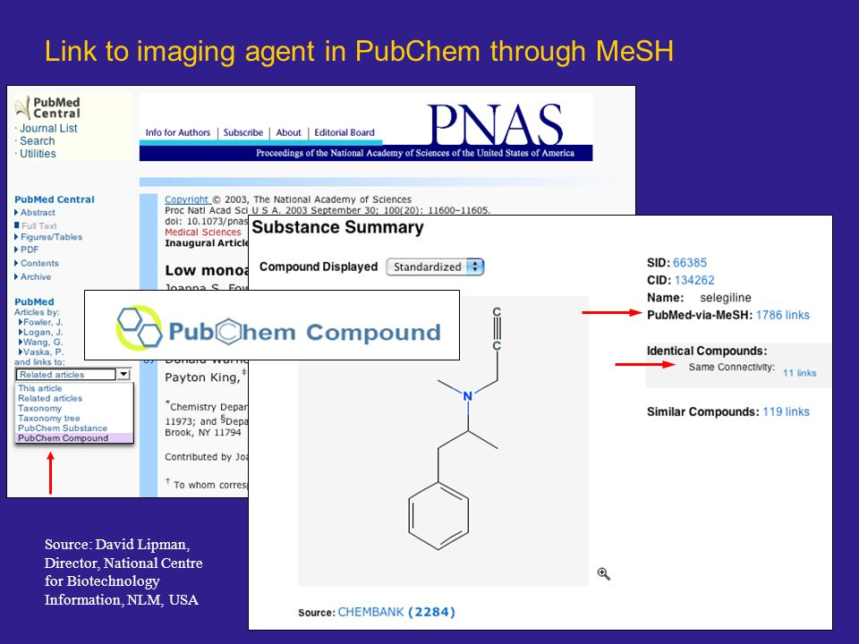 Link to imaging agent in PubChem through MeSH Source: David Lipman, Director, National Centre for Biotechnology Information, NLM, USA