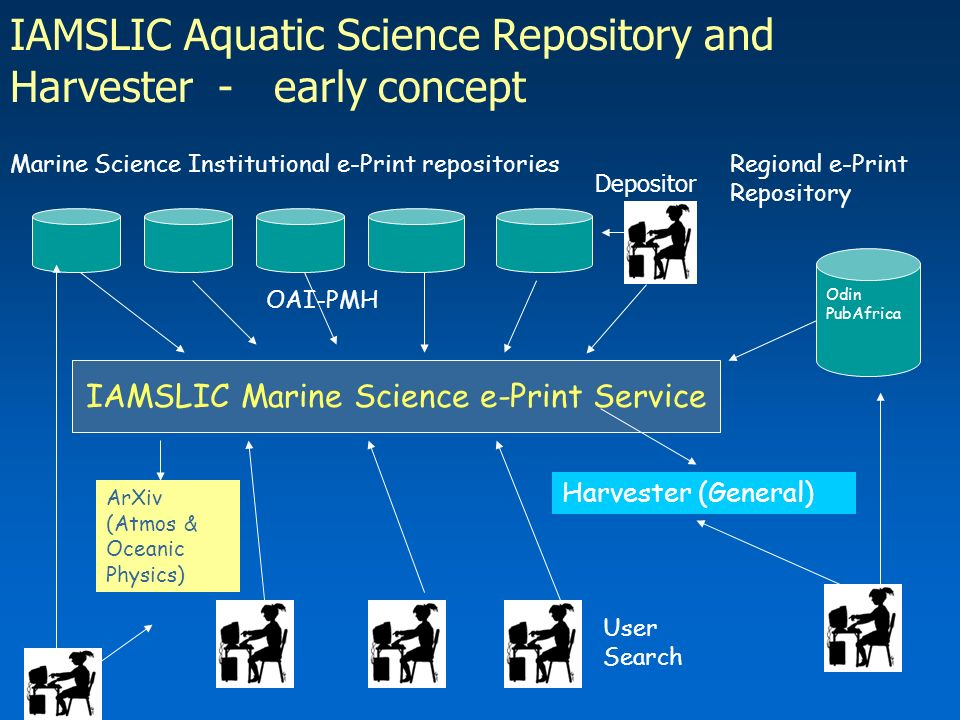IAMSLIC Aquatic Science Repository and Harvester - early concept Marine Science Institutional e-Print repositories IAMSLIC Marine Science e-Print Service Harvester (General) Regional e-Print Repository Odin PubAfrica ArXiv (Atmos & Oceanic Physics) User Search OAI-PMH Depositor
