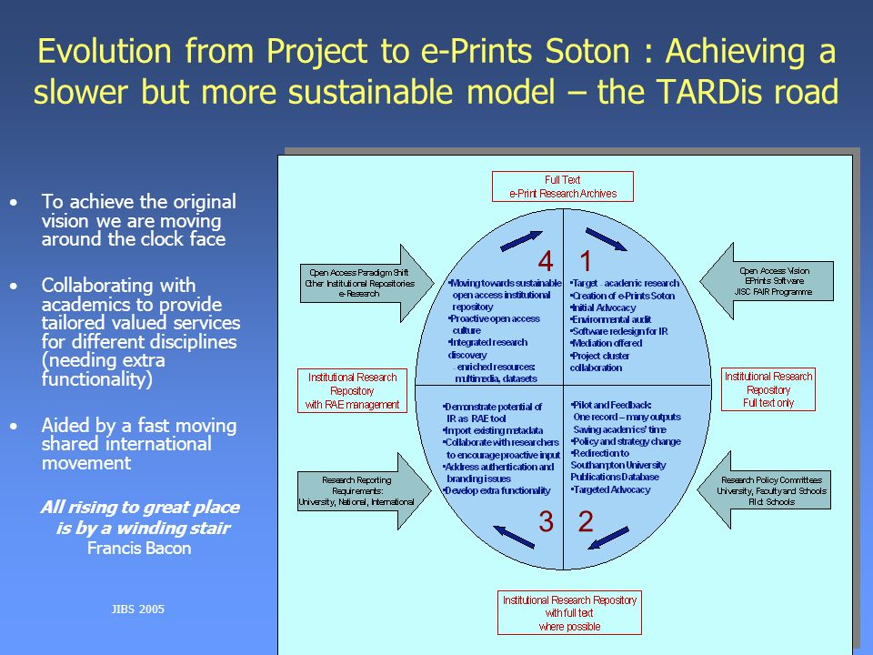 JIBS 2005 Evolution from Project to e-Prints Soton : Achieving a slower but more sustainable model – the TARDis road To achieve the original vision we are moving around the clock face Collaborating with academics to provide tailored valued services for different disciplines (needing extra functionality) Aided by a fast moving shared international movement All rising to great place is by a winding stair Francis Bacon 3 41 2
