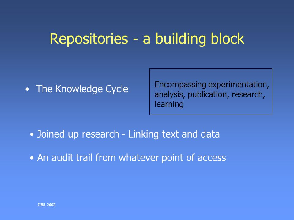 JIBS 2005 Repositories - a building block The Knowledge Cycle Encompassing experimentation, analysis, publication, research, learning Joined up research - Linking text and data An audit trail from whatever point of access