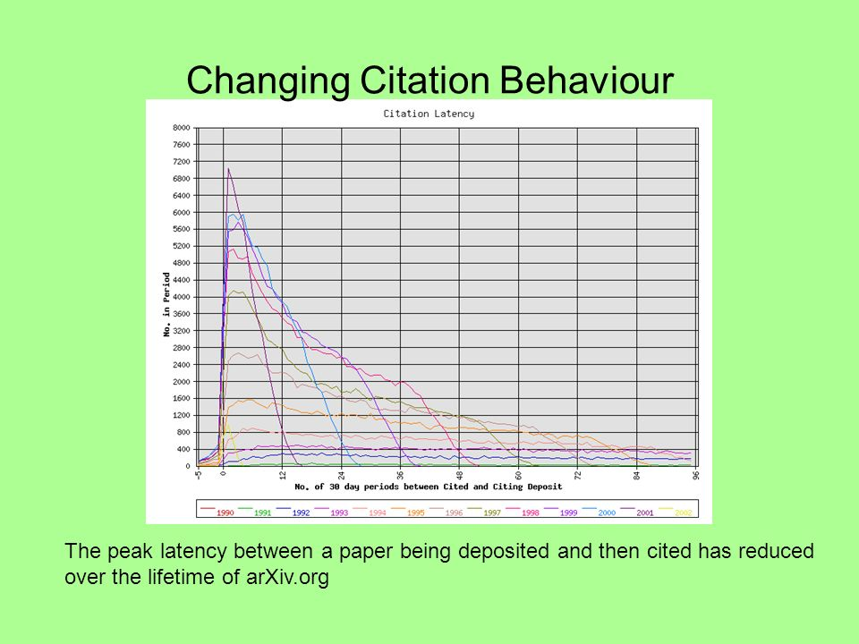 Changing Citation Behaviour The peak latency between a paper being deposited and then cited has reduced over the lifetime of arXiv.org