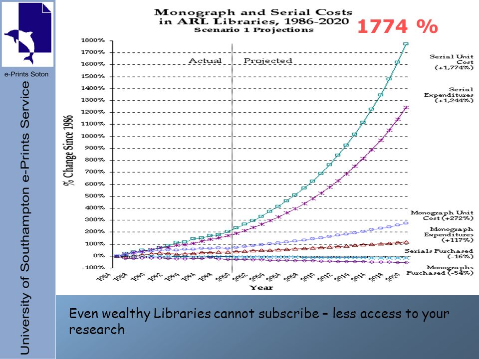 1774 % Even wealthy Libraries cannot subscribe – less access to your research