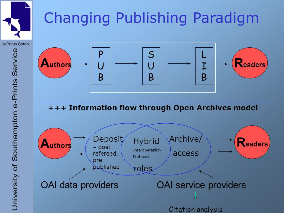 Changing Publishing Paradigm A uthors R eaders OAI data providersOAI service providers PUBPUB SUBSUB LIBLIB A uthors R eaders Deposit – post refereed, pre published Archive/ access Hybrid Interoperability Protocols roles +++ Information flow through Open Archives model Citation analysis