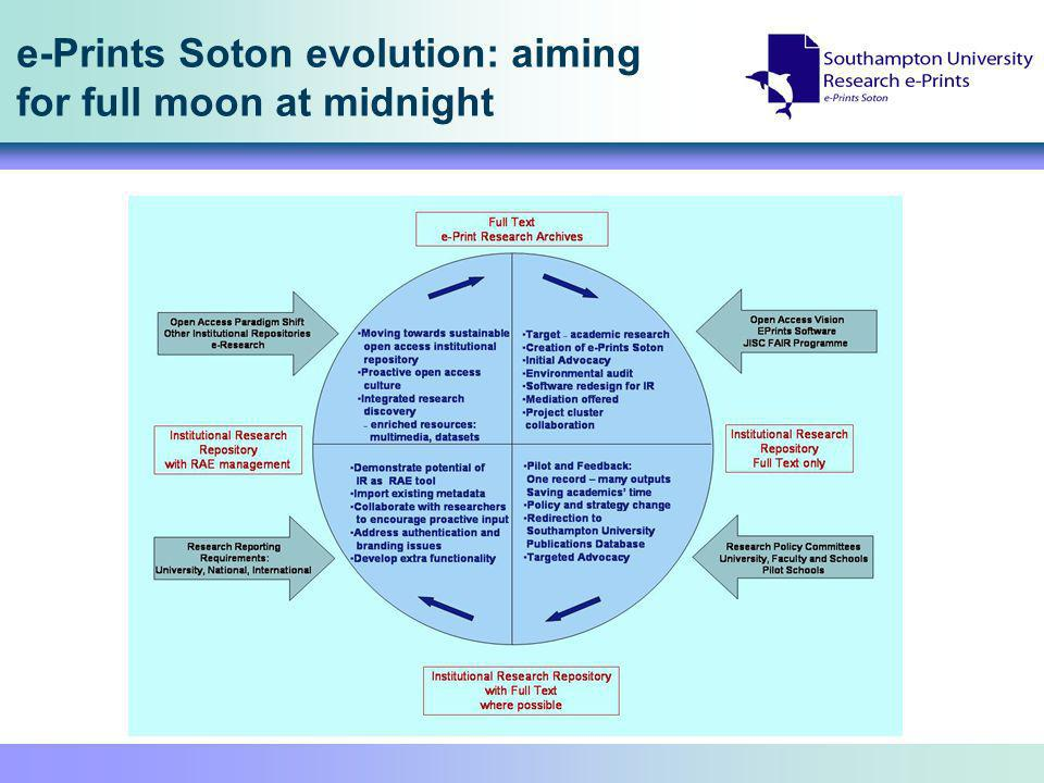 e-Prints Soton evolution: aiming for full moon at midnight