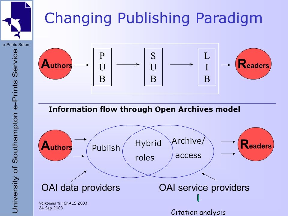 Välkomna till ChALS 2003 24 Sep 2003 Changing Publishing Paradigm A uthors R eaders OAI data providersOAI service providers PUBPUB SUBSUB LIBLIB A uthors R eaders Publish Archive/ access Hybrid roles Information flow through Open Archives model Citation analysis