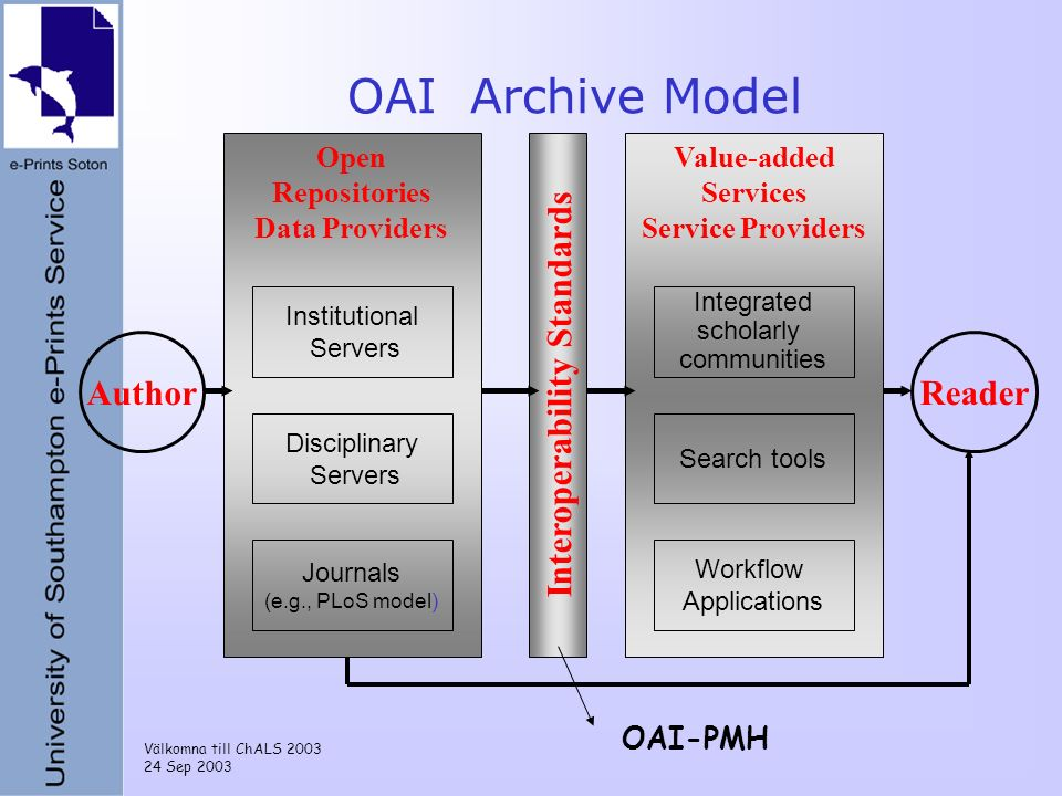 Välkomna till ChALS 2003 24 Sep 2003 OAI Archive Model Author Open Repositories Data Providers Value-added Services Service Providers Reader Institutional Servers Disciplinary Servers Journals (e.g., PLoS model) Interoperability Standards Workflow Applications Integrated scholarly communities Search tools OAI-PMH