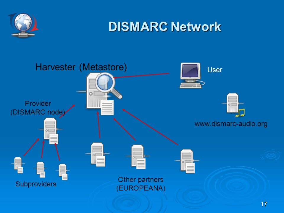 17 DISMARC Network DISMARC Network Harvester (Metastore) www.dismarc-audio.org Provider (DISMARC node) Other partners (EUROPEANA) Subproviders User