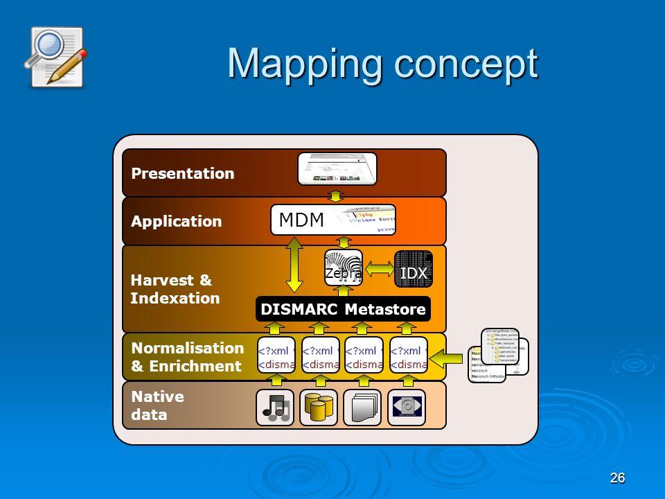 26 Mapping concept Native data Normalisation & Enrichment Harvest & Indexation DISMARC Metastore Zebra IDX Application Presentation MDM