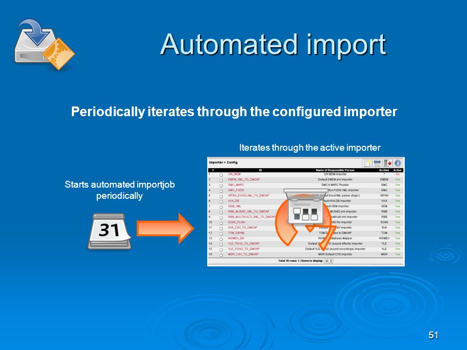 51 Automated import Periodically iterates through the configured importer Starts automated importjob periodically Iterates through the active importer