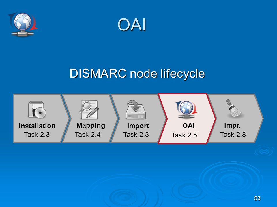 53 OAI OAI DISMARC node lifecycle Mapping Task 2.4 Import Task 2.3 Impr.