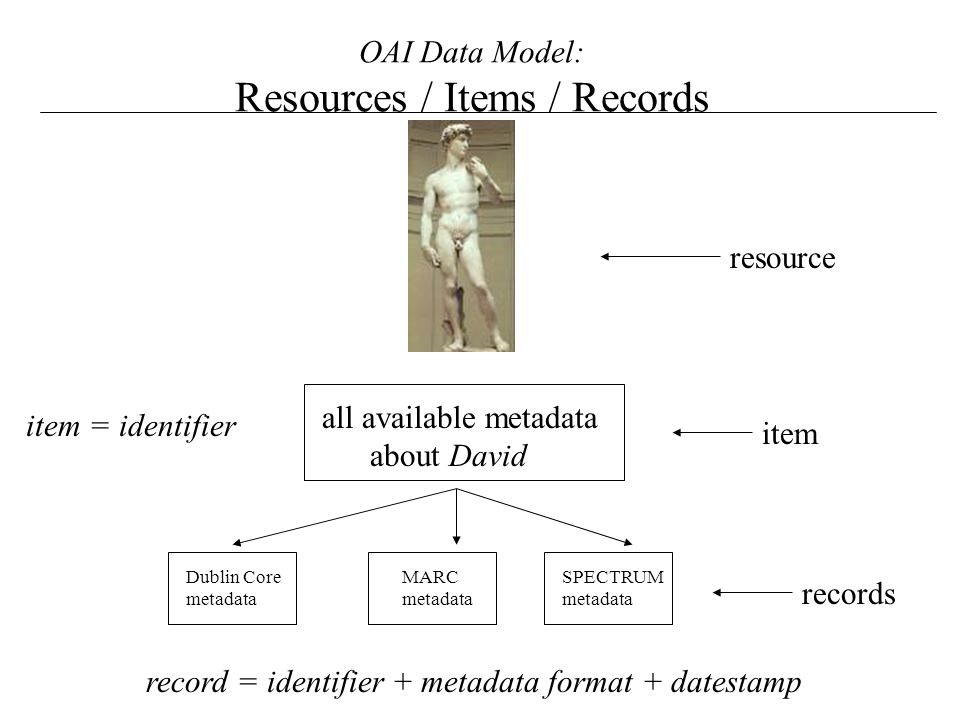OAI Data Model: Resources / Items / Records resource all available metadata about David item Dublin Core metadata MARC metadata SPECTRUM metadata records item = identifier record = identifier + metadata format + datestamp