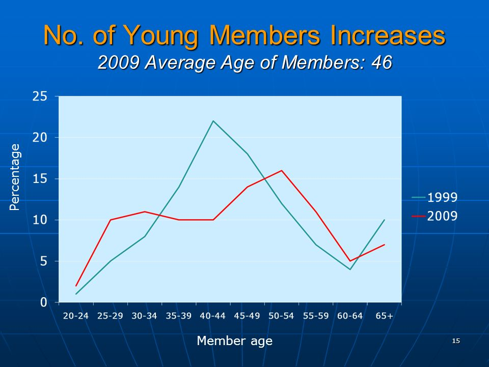No. of Young Members Increases 2009 Average Age of Members: Percentage Member age