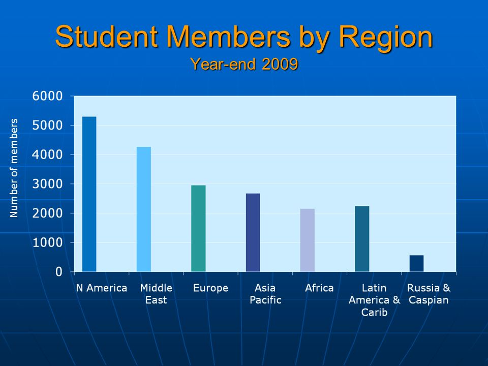 Student Members by Region Year-end 2009 Number of members