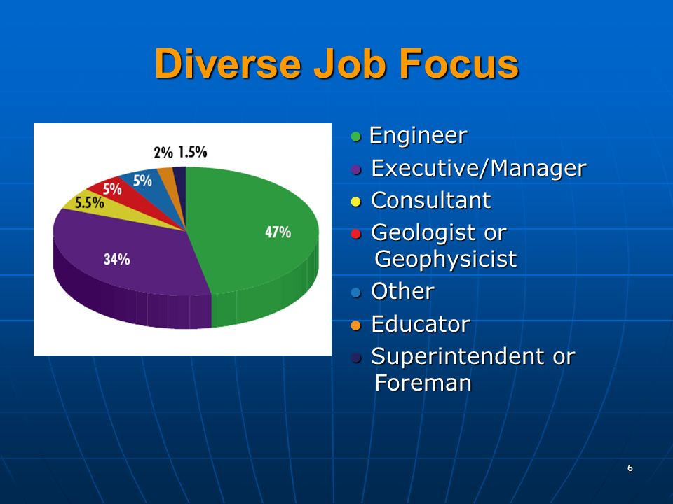 Diverse Job Focus Engineer Engineer Executive/Manager Executive/Manager Consultant Consultant Geologist or Geophysicist Geologist or Geophysicist Other Other Educator Educator Superintendent or Foreman Superintendent or Foreman 6