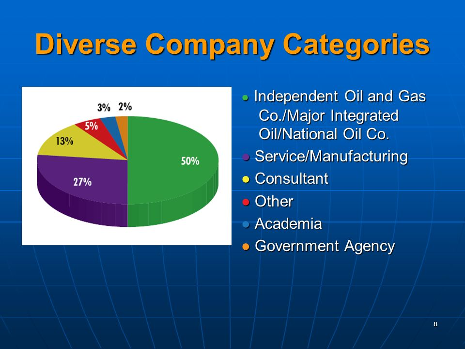 Diverse Company Categories Independent Oil and Gas Co./Major Integrated Oil/National Oil Co.
