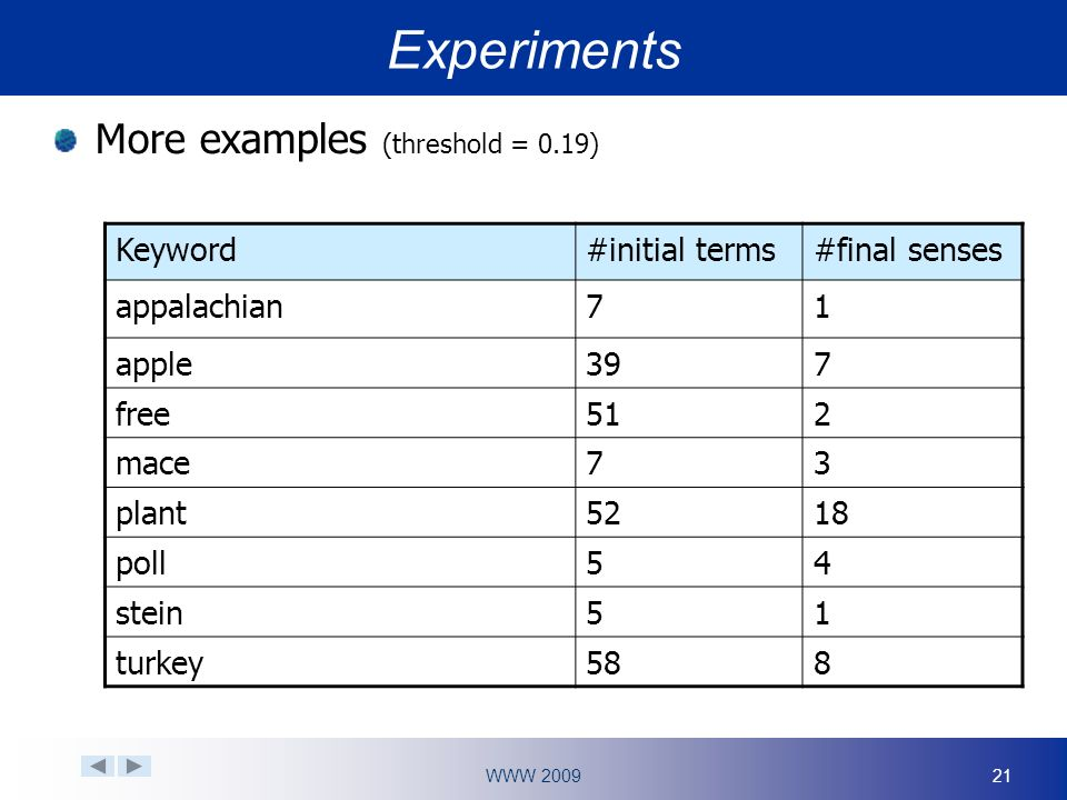 WWW 200921 Experiments More examples (threshold = 0.19) Keyword#initial terms#final senses appalachian71 apple397 free512 mace73 plant5218 poll54 stein51 turkey588