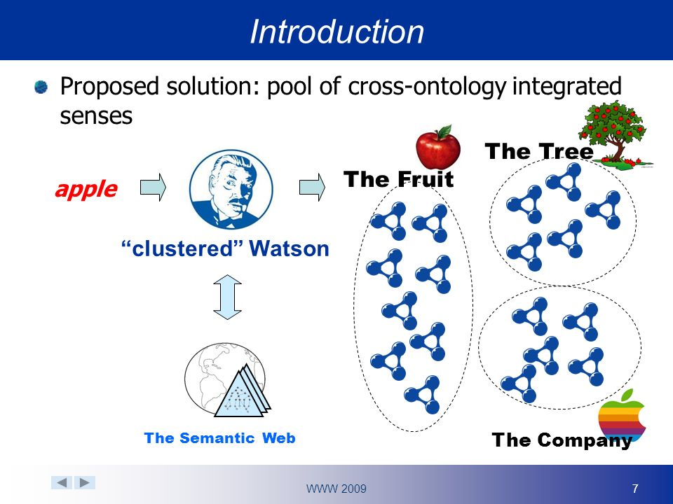WWW Proposed solution: pool of cross-ontology integrated senses clustered Watson apple Introduction The Semantic Web The Fruit The Tree The Company