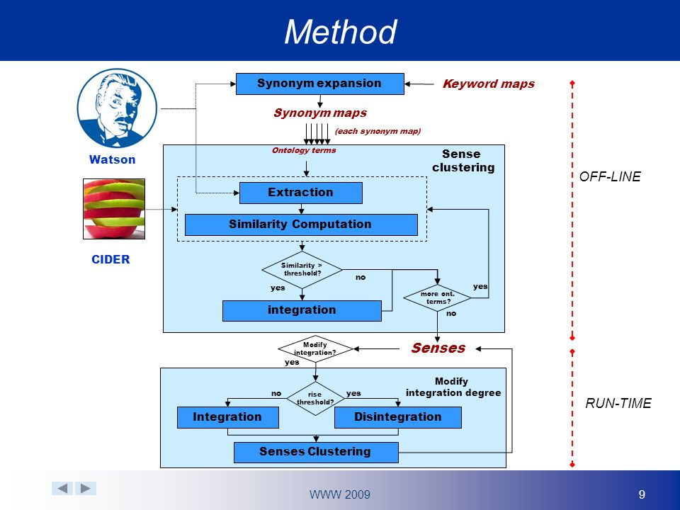WWW 200910 Keyword maps: ontology terms with identical label Watson Method apple
