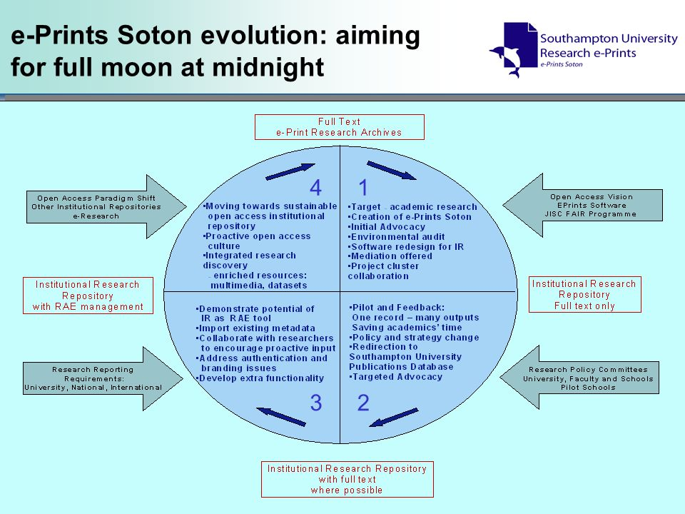 e-Prints Soton evolution: aiming for full moon at midnight 3 41 2