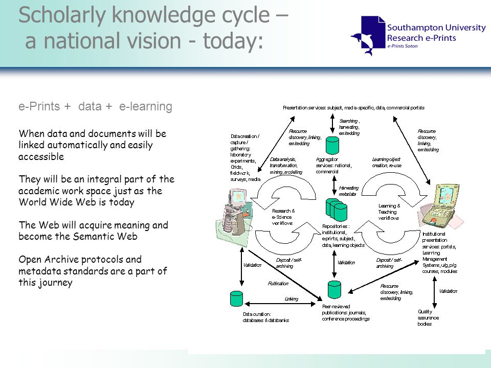 Scholarly knowledge cycle – a national vision - today: e-Prints + data + e-learning When data and documents will be linked automatically and easily accessible They will be an integral part of the academic work space just as the World Wide Web is today The Web will acquire meaning and become the Semantic Web Open Archive protocols and metadata standards are a part of this journey