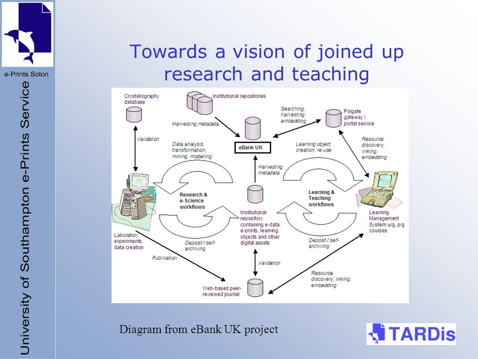 Towards a vision of joined up research and teaching Diagram from eBank UK project