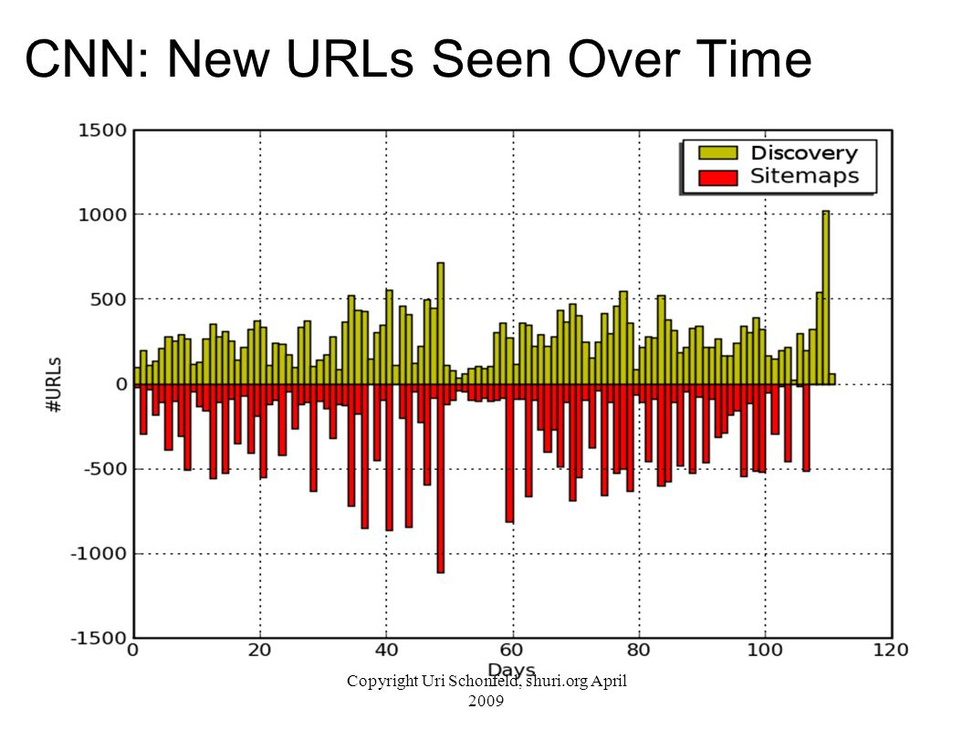 CNN: New URLs Seen Over Time Copyright Uri Schonfeld, shuri.org April 2009