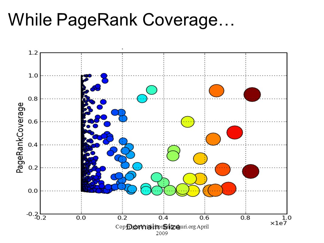 While PageRank Coverage… Copyright Uri Schonfeld, shuri.org April 2009