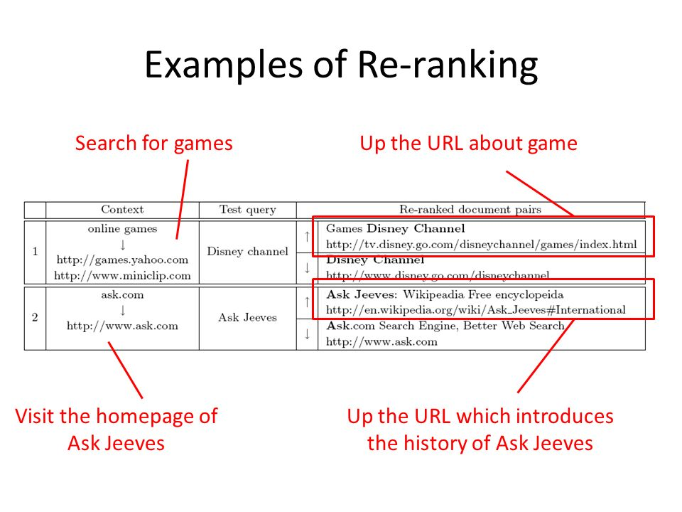 Examples of Re-ranking Search for gamesUp the URL about game Visit the homepage of Ask Jeeves Up the URL which introduces the history of Ask Jeeves