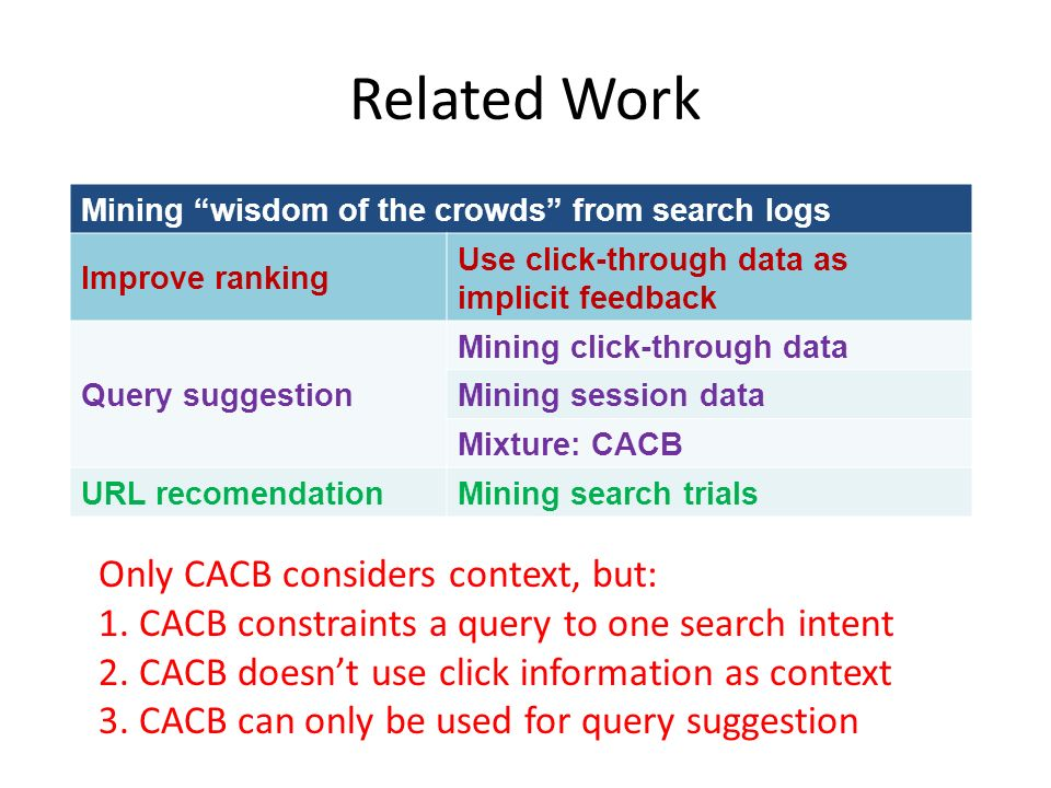 Related Work Mining wisdom of the crowds from search logs Improve ranking Use click-through data as implicit feedback Query suggestion Mining click-through data Mining session data Mixture: CACB URL recomendationMining search trials Only CACB considers context, but: 1.