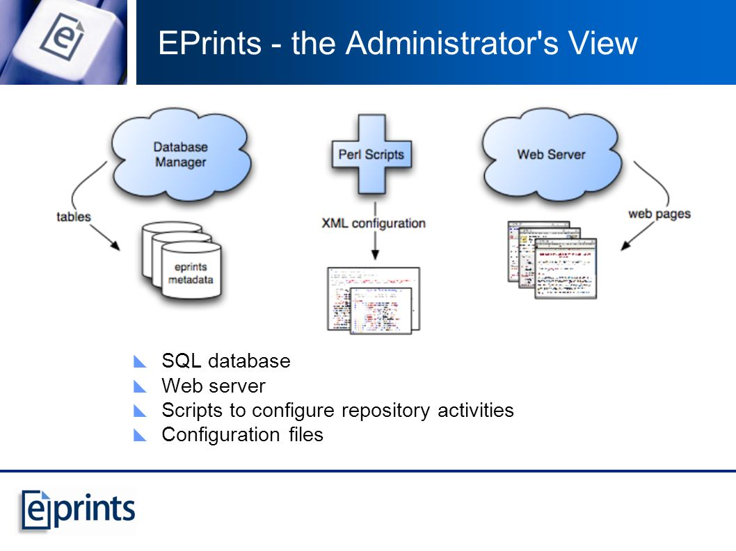 SQL database Web server Scripts to configure repository activities Configuration files EPrints - the Administrator s View