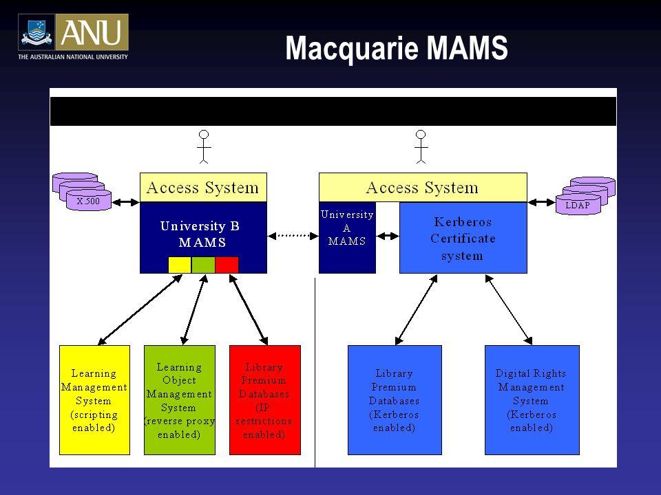 Macquarie MAMS
