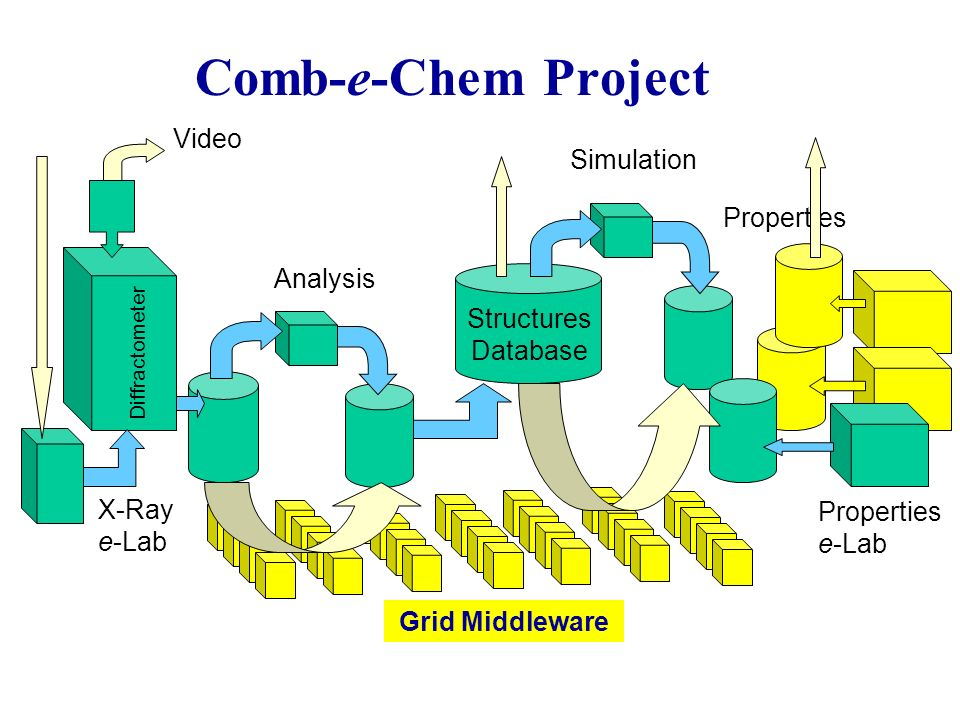 Comb-e-Chem Project X-Ray e-Lab Analysis Properties Properties e-Lab Simulation Video Diffractometer Grid Middleware Structures Database
