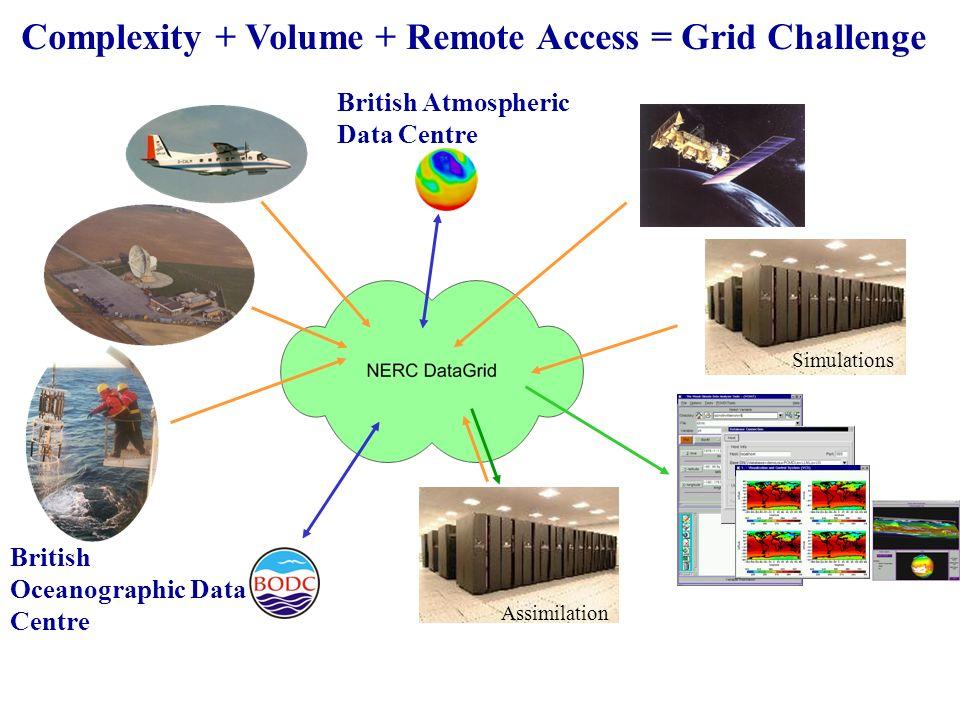 British Atmospheric Data Centre British Oceanographic Data Centre Simulations Assimilation Complexity + Volume + Remote Access = Grid Challenge