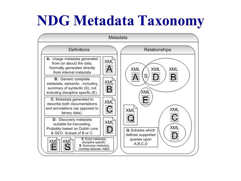 NDG Metadata Taxonomy