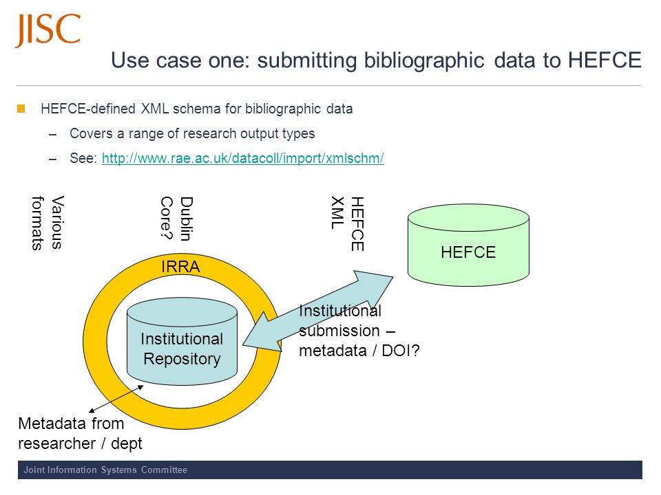 Joint Information Systems Committee Use case one: submitting bibliographic data to HEFCE HEFCE-defined XML schema for bibliographic data –Covers a ran