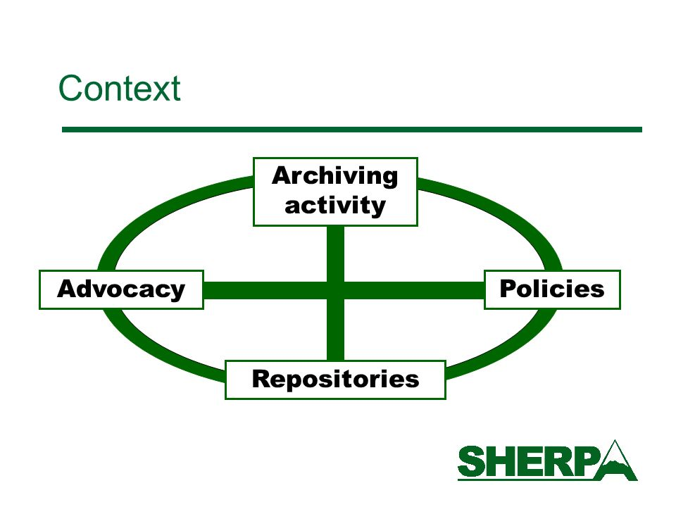 Policies Repositories Archiving activity Advocacy Context