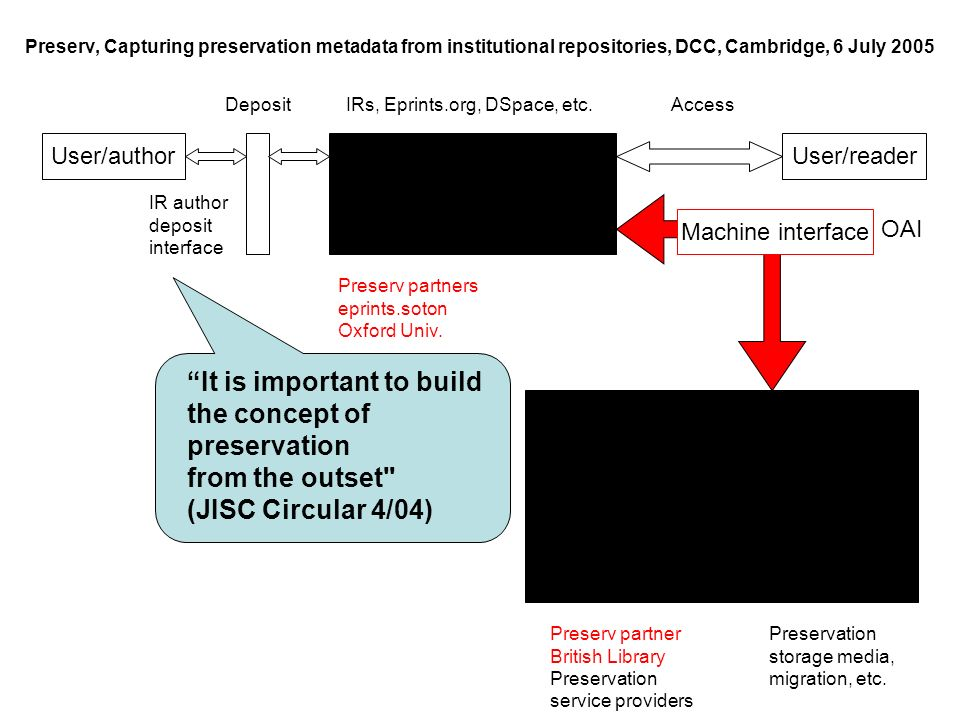 Preserv, Capturing preservation metadata from institutional repositories, DCC, Cambridge, 6 July 2005 Preservation storage media, migration, etc.