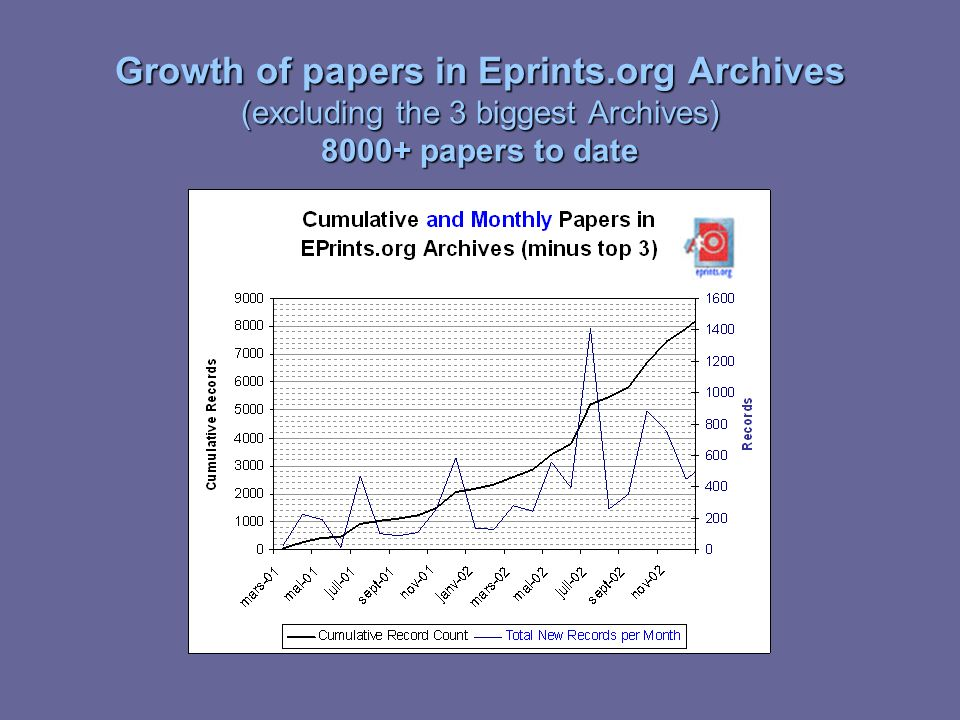 Growth of papers in Eprints.org Archives (excluding the 3 biggest Archives) 8000+ papers to date