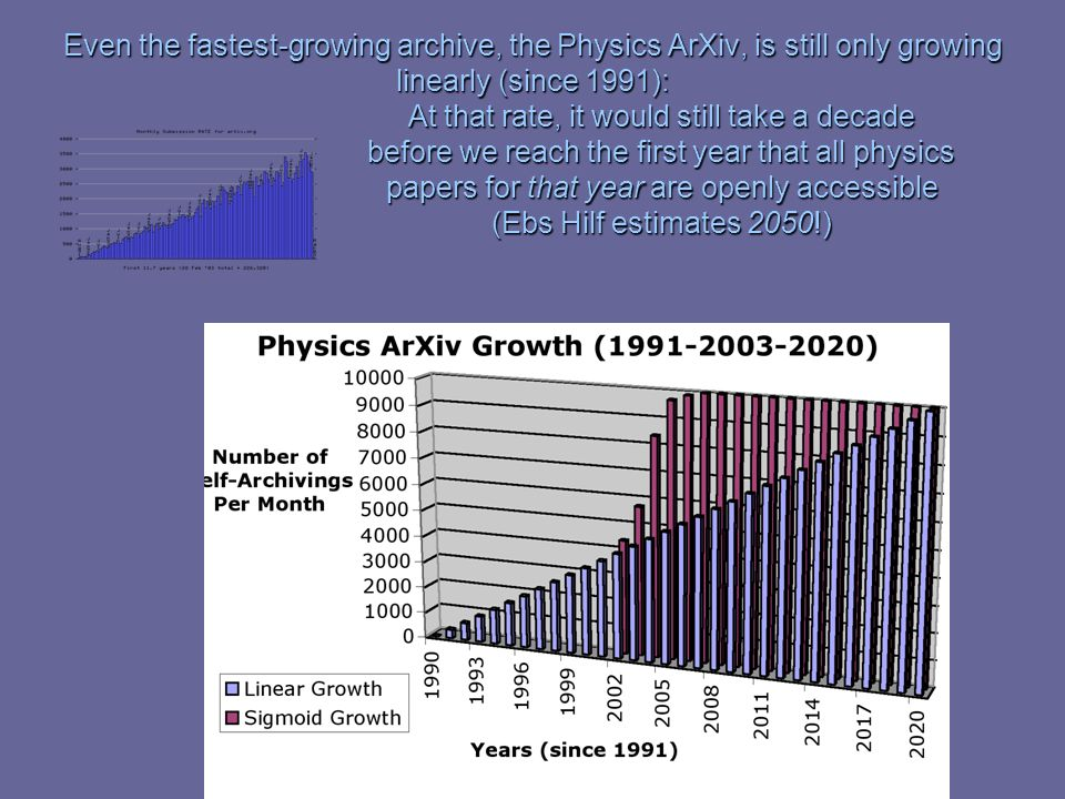 Even the fastest-growing archive, the Physics ArXiv, is still only growing linearly (since 1991): At that rate, it would still take a decade before we reach the first year that all physics papers for that year are openly accessible (Ebs Hilf estimates 2050!)