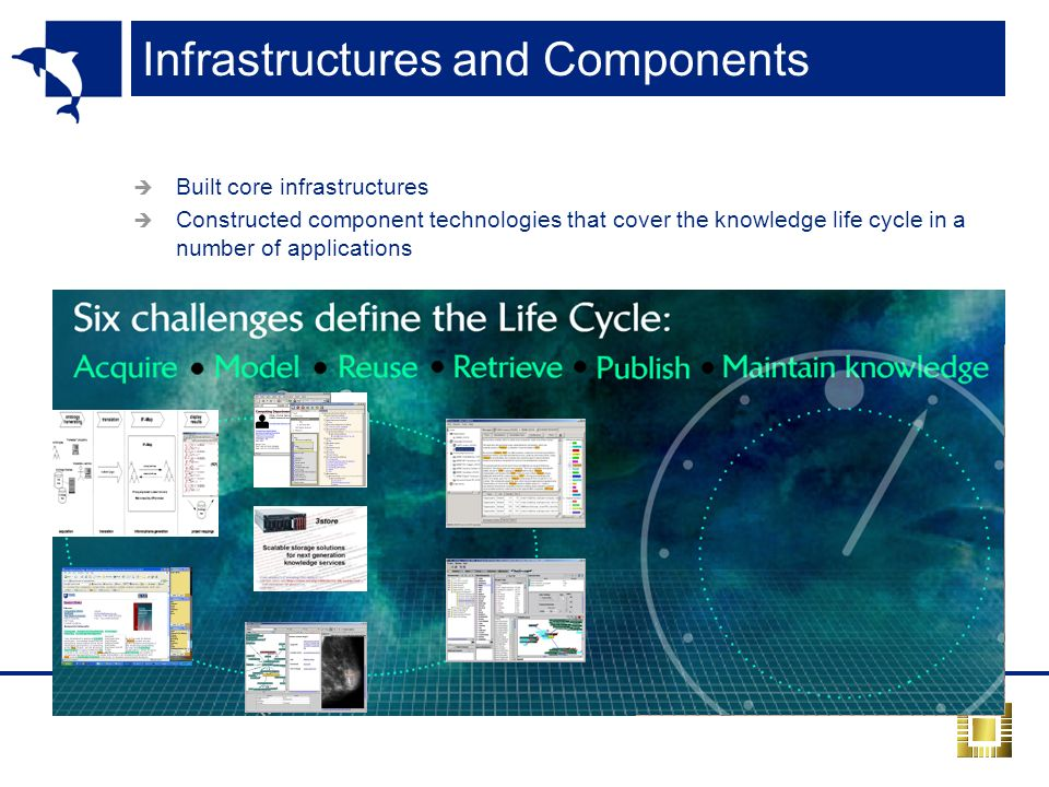 Infrastructures and Components Built core infrastructures Constructed component technologies that cover the knowledge life cycle in a number of applic