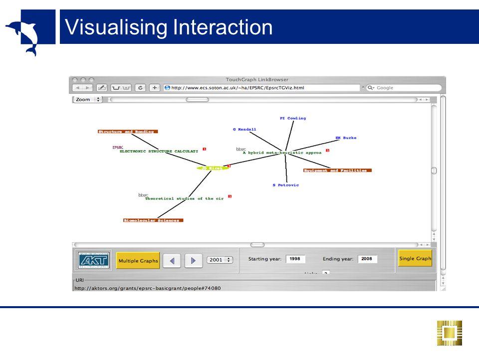 Visualising Interaction