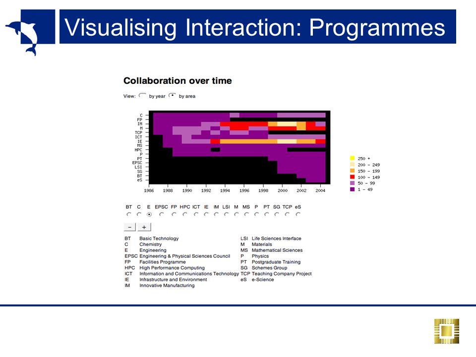 Visualising Interaction: Programmes