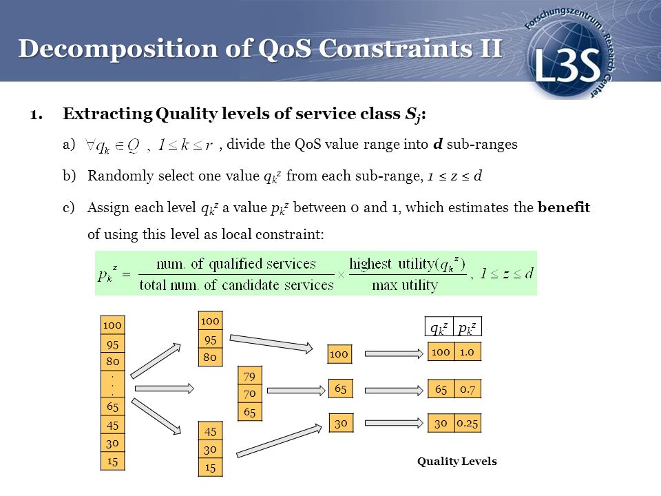 1.Extracting Quality levels of service class S j : a), divide the QoS value range into d sub-ranges b)Randomly select one value q k z from each sub-range, 1 z d c)Assign each level q k z a value p k z between 0 and 1, which estimates the benefit of using this level as local constraint: Decomposition of QoS Constraints II 100 95 80......