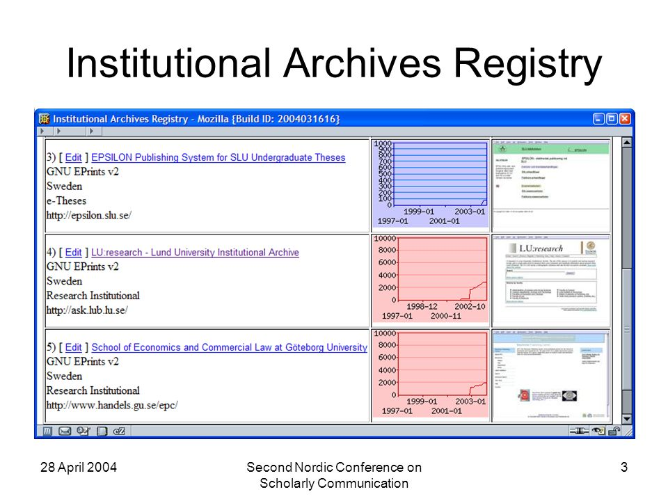 28 April 2004Second Nordic Conference on Scholarly Communication 3 Institutional Archives Registry
